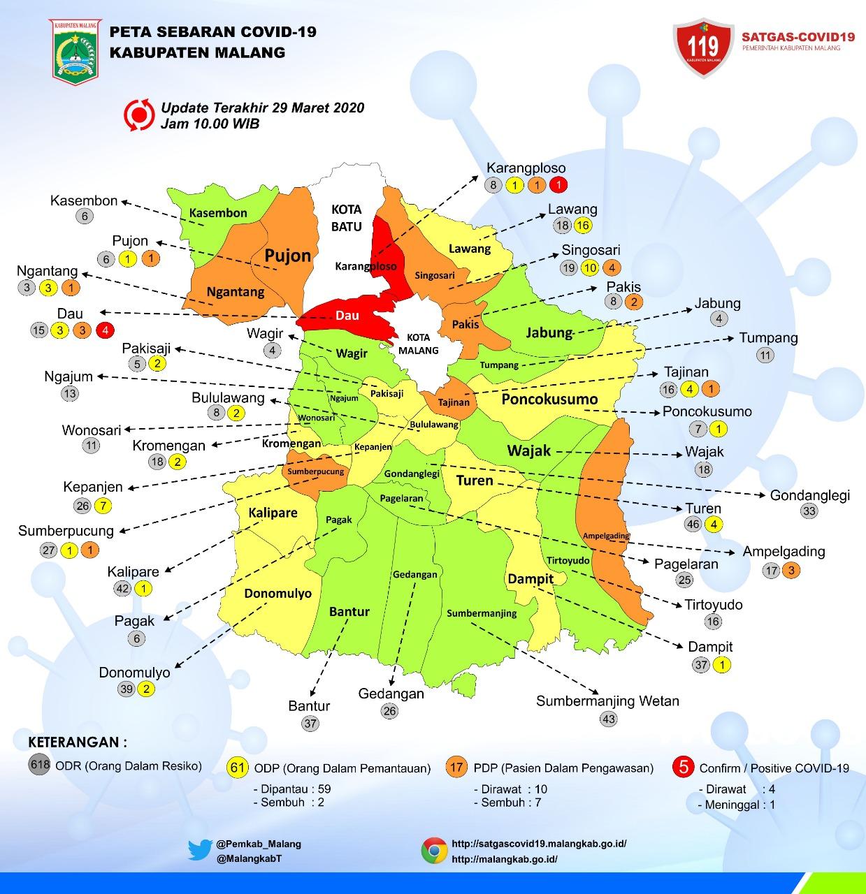 Jumlah PDP Dan ODP Kabupaten Malang Berkurang » MITRATODAY